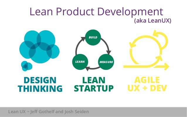 Lean Product Development  BUILD  Goals,  not features  Lean  mentality  LEARN MEASURE  DESIGN  THINKING  LEAN  STARTUP  AG...