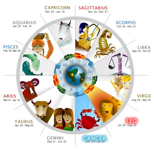 Astrology - Life on the Cusp - In astrology , a cusp (from the Latin for spear…