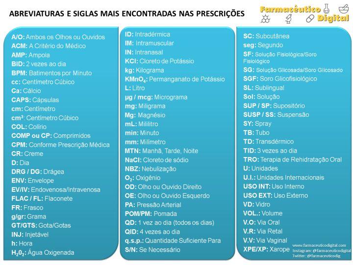 Principais Siglas e Abreviaturas encontradas nas Prescrições Médicas