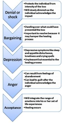 It's important to remember that all the stages of grief are necessary for healing
