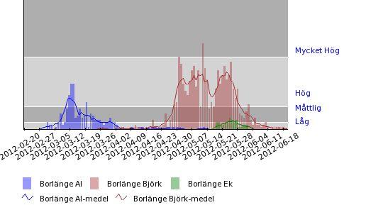 Uppmätta halter av al-, björk- & ekpollen i Borlänge under 2012. Pollen - alder, birch & oak.