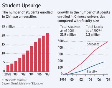 China - The Education Revolution: Beijing Geely University, a private institution founded in 2000 by Li Shufu, the chairman of the automaker Geely, already has 20,000 students studying a range of subjects, but with an emphasis on engineering and science, particularly auto engineering. Mr. Li also endowed and built Sanya University, a liberal arts institution with 20,000 students, and opened a 5,000-student vocational community college in his hometown, to train skilled blue-collar workers.