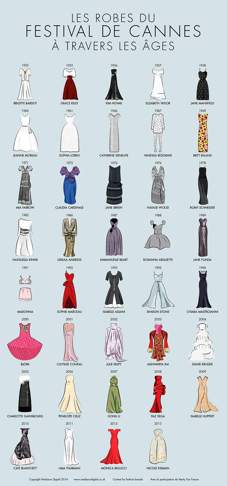 Decades of Dresses from Cannes All in One #Infographic | via #BornToBeSocial - Pinterest Marketing
