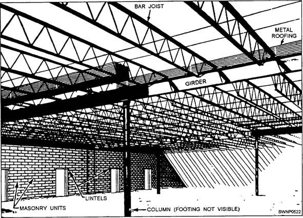 how to build a flat roof truss