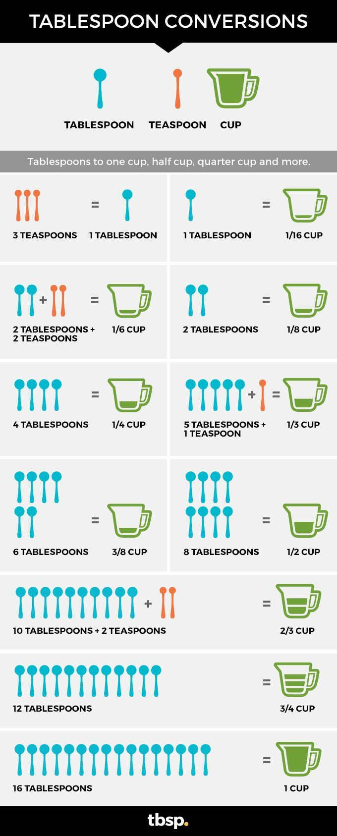 Keep this conversion chart of tablespoons to cups and teaspoons to tablespoons handy. It is useful when having to make adjustments so your recipe will turn out just right.