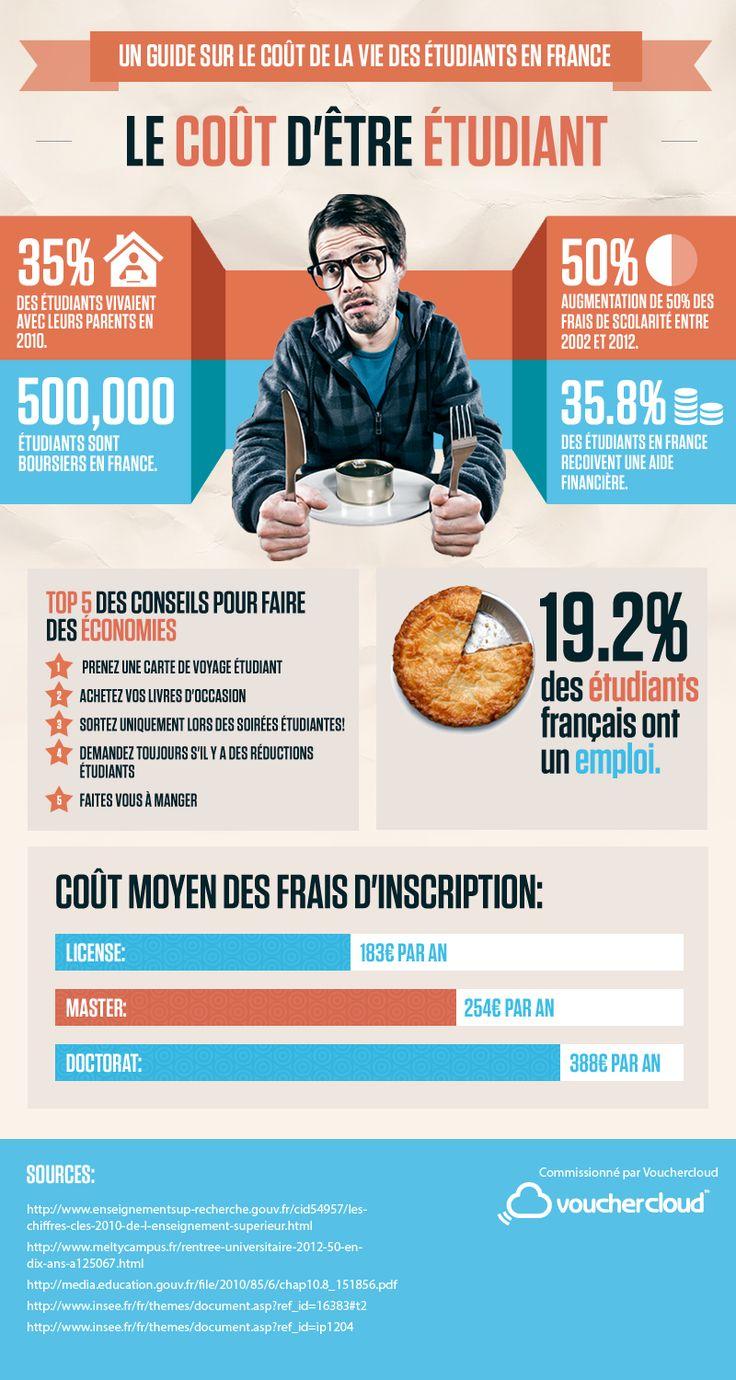 Infographie : le coût de la vie étudiante - Keek.fr actualités Education, école (education, economy)