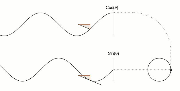 How Cosine and sine apply to triangles