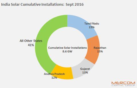 Solar Installations In India Surpass 8.6 GW, Says Mercom