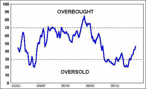 Overbought / Oversold