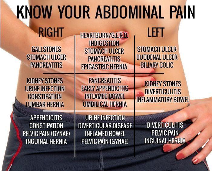 Abdominal pains