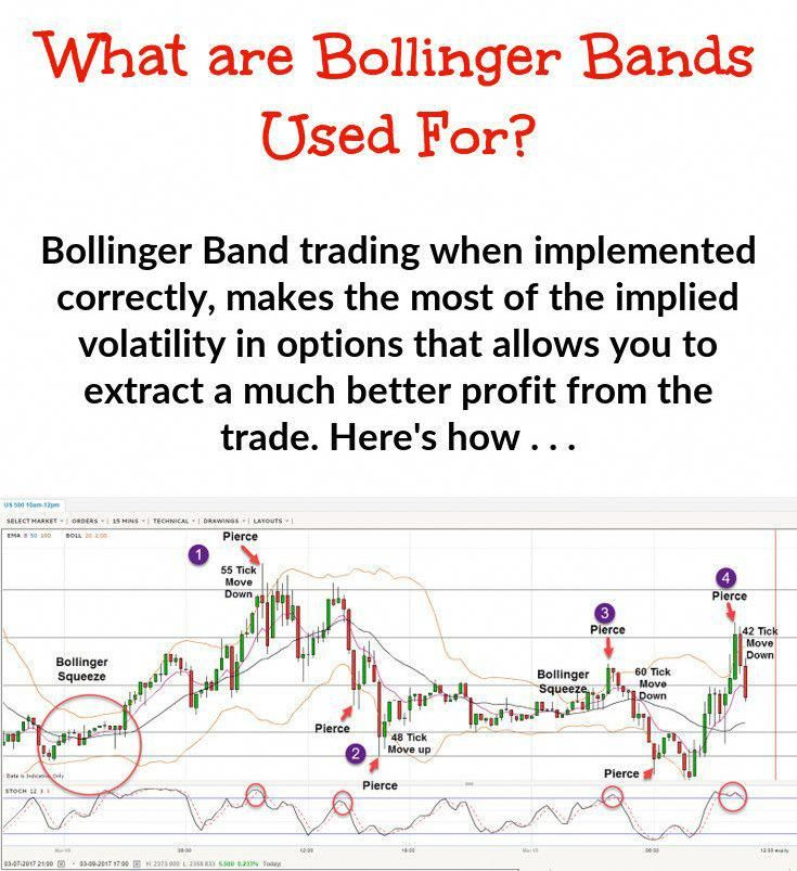Pin By Auxilium Business On Bollinger Bands Implied Volatility