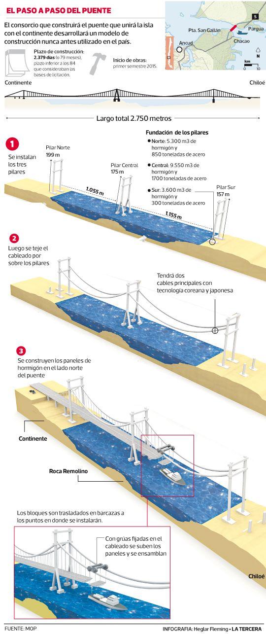 En 2015 está planificado que comiencen las obras que levantarán el futuro puente Chacao, que unirá el continente con la Isla Grande de #Chiloe. Se trata de un viaducto de tipo colgante, de 2,7 kilómetros, que se convertirá en el más extenso de #Chile.