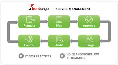 HEAT Cloud solutions deliver world class and proven IT Service Management (ITSM) capabilities on a true multi-tenant, built-for-purpose platform.