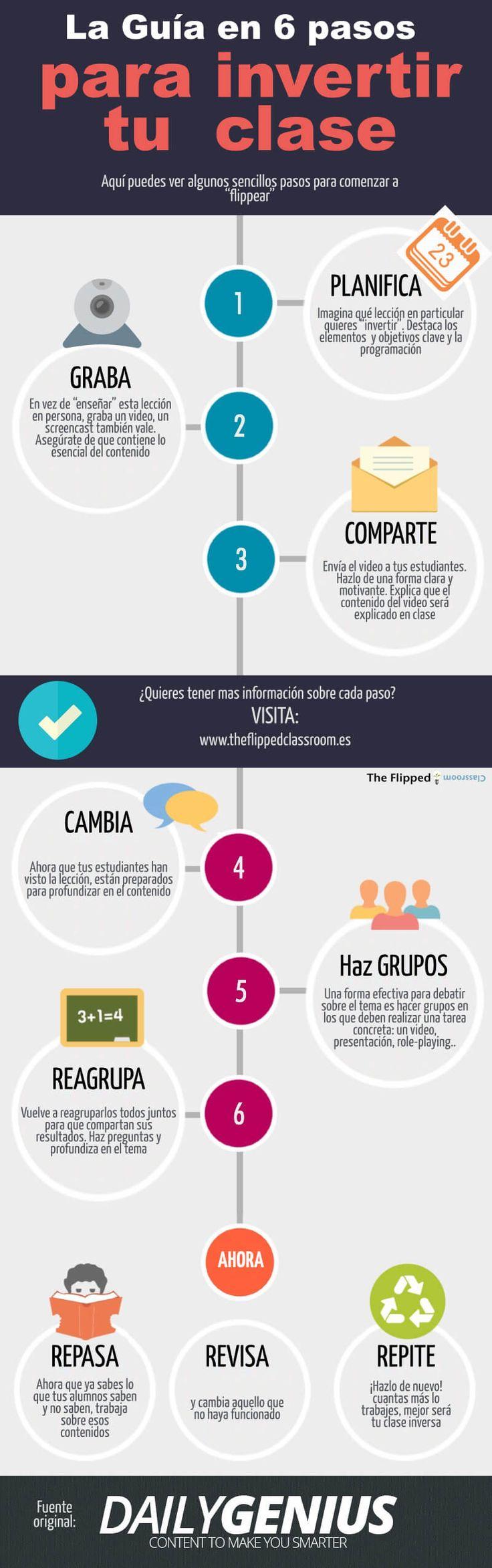 Infografía - guía para Flipped Classroom #Flipped Classroom, #guía Flipped Classroom