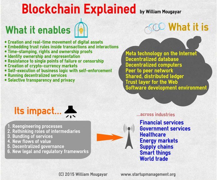 134 best blockchain images on pinterest blockchain blockchain what is blockchain finally a simple guide ccuart Choice Image