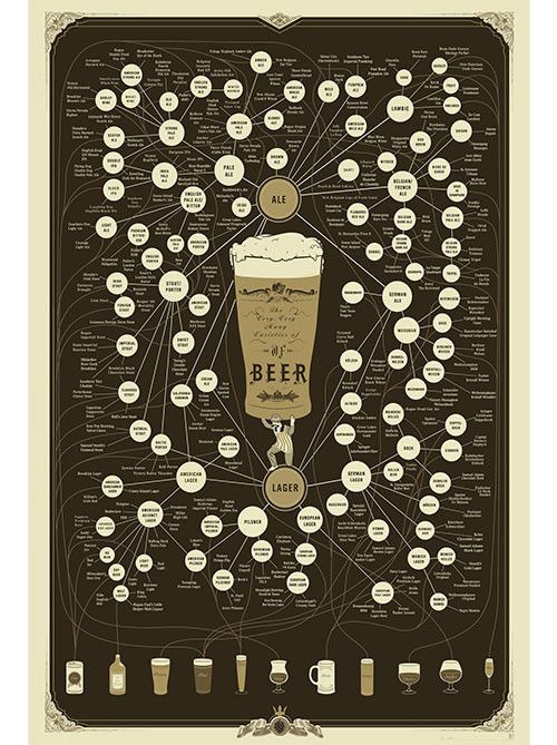 Pop Chart Lab --> Design + Data = Delight --> The Very, Very Many Varieties of Beer