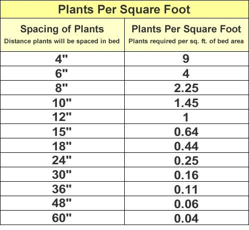How many plants do I need to fill my flowerbed? 2 charts ,click through: Gardens Ideas, Backyard Ideas, Charts Click, Flowers Beds, Gardens Yard, Landscape Ideas, Gardens Luv, Growing Things, Gardens Growing