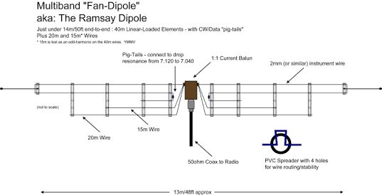 Image result for 14m dipole antenna