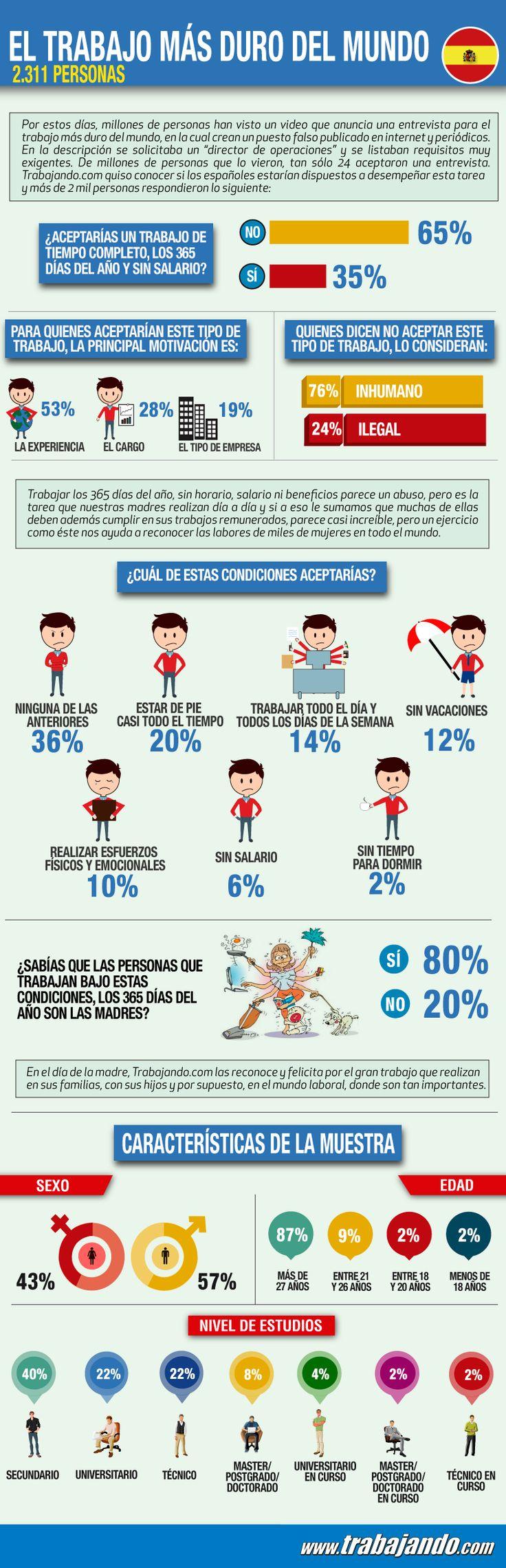 El #trabajo más duro del Mundo #felizdía VÍDEO https://www.youtube.com/watch?v=aqbr2HbhPuw #infografia