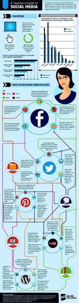 A Teacher's Guide To Social Media [Infographic]