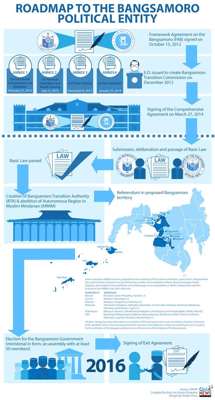 bangsamoro basic law infographics - Hanapin sa Google