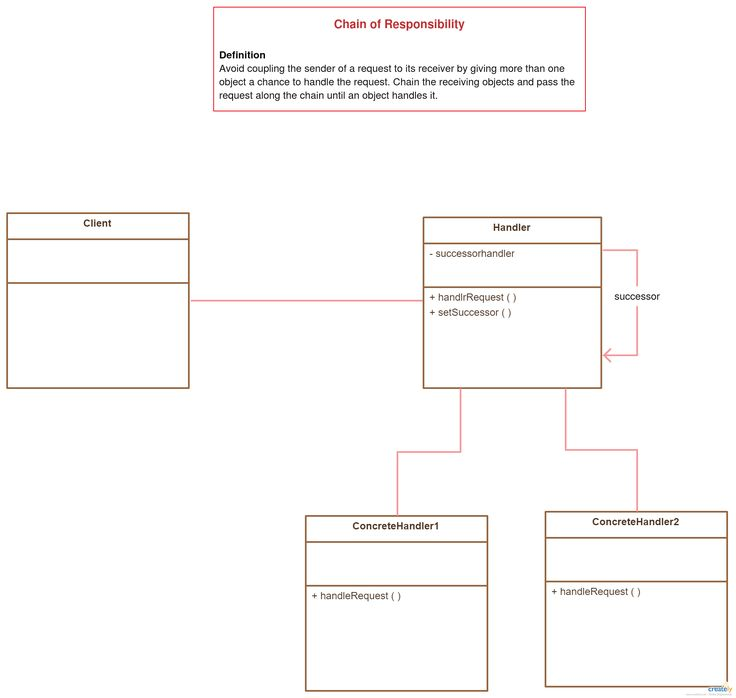 Class Diagram Template - Design Patterns for Software Chain of Responsibility Pattern