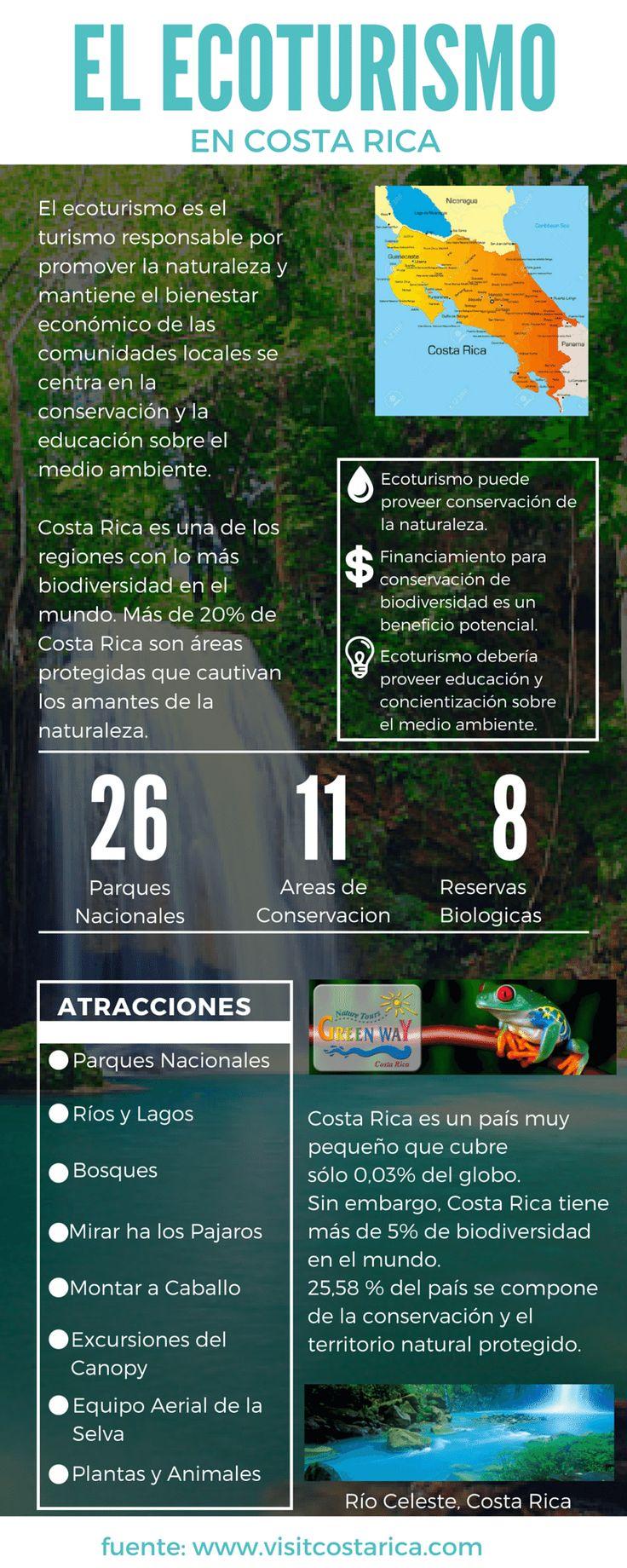 EL ECOTURISMO EN COSTA RICA El ecoturismo es el turismo responsable...
