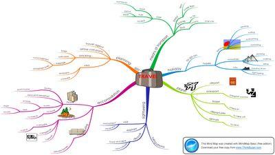 Jonathan's English: Vocabulary mind maps: travel and holidays