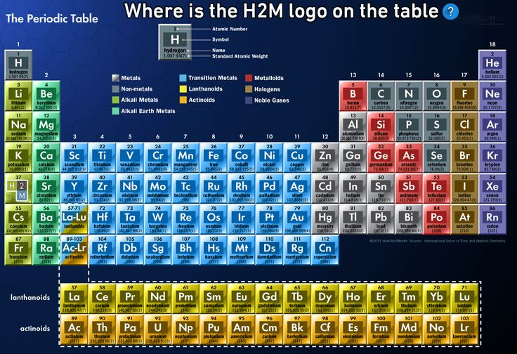Happy Periodic Table Day! Can you find the H2M logo in this Periodic Table? Fun Fact: Gold, Silver, Copper, Iron, Lead, Tin, Mercury, Sulfur and Carbon were the earliest known elements!