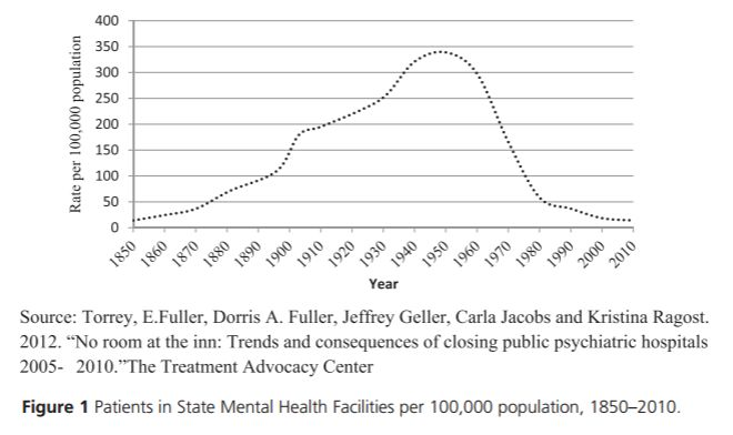 "Patients in State Mental Health Facilities per 100,000 population, 1850-2010  Source: Torrey, E. Fuller, et al. 2012. ""No room at the inn: Trends and consequences of closing public psychiatric hospitals, 2005-2010."" The Treatment Advocacy Center."