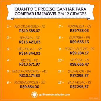 Renda para compra de imóvel em 12 cidades