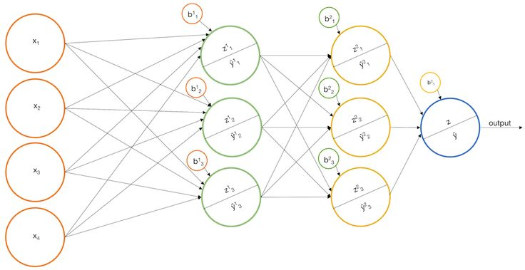 Introduction To Neural Networks      This tutorial was originally postedhereon Ben's blog,GormAnalysis. Artificial Neural Networks are all the rage. One has to wonder if the catchy name played a role in the model's own market… http://blog.kaggle.com/2017/11/27/introduction-to-neural-networks/?utm_campaign=crowdfire&utm_content=crowdfire&utm_medium=social&utm_source=pinterest