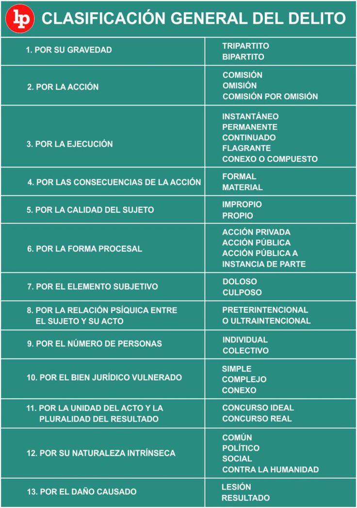 Clasificación general del delito - Legis.pe