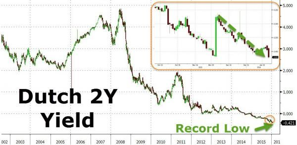 Dutch Bond Yields Collapse To Record Lows At -42.5bps! | Zero Hedge