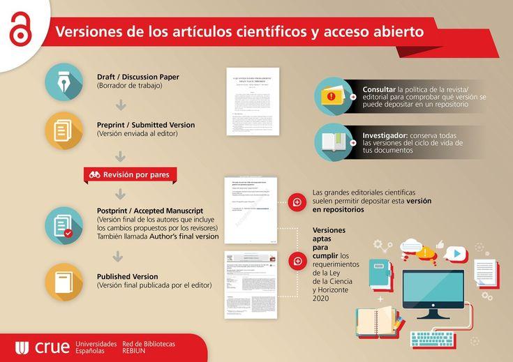 Versiones de los artículos científicos y acceso abierto.  Semana del Acceso Abierto #OAW2015