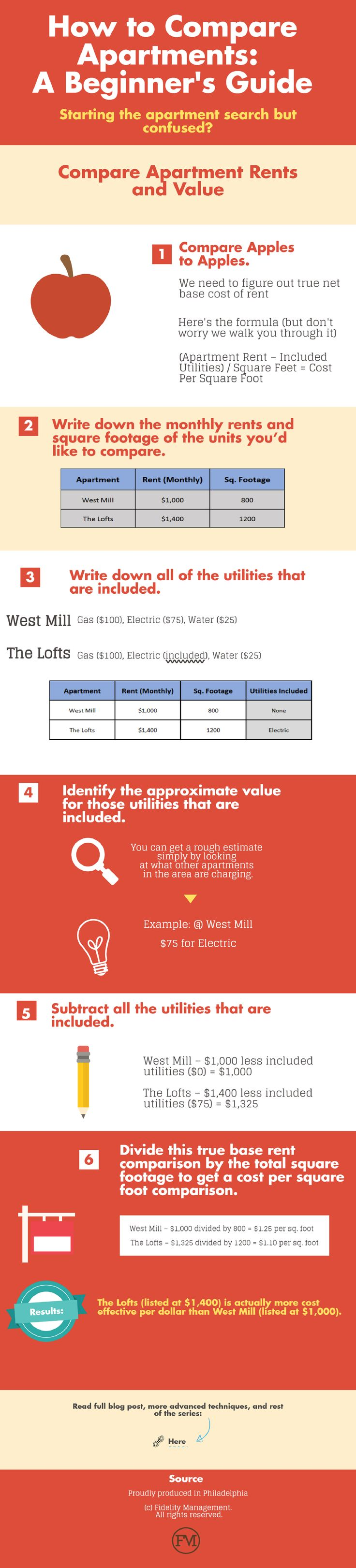 Use this helpful infographic when searching for an affordable apartment to help compare expenses, utilities, as well as monthly rent