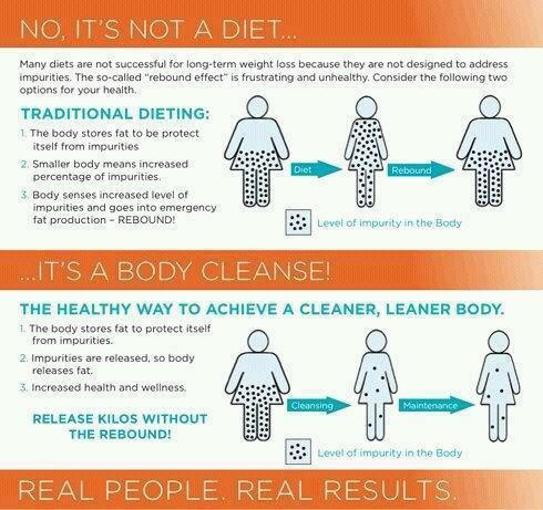 It's National Wellness Week….are you ready to do a little spring cleaning with your body from the inside out?!!!! Arbonne has an AWESOME 7 Day Body Cleanse. It is part of or Sea Source Detox Spa Line. It is a great way to jumpstart healthy living or something that you can do 7 days out of each month.