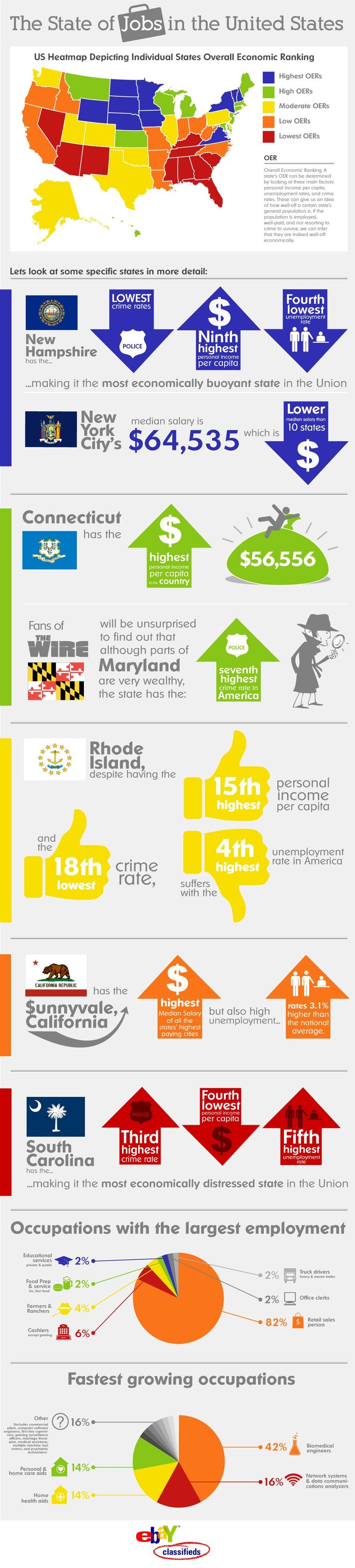State Of Jobs Infographic