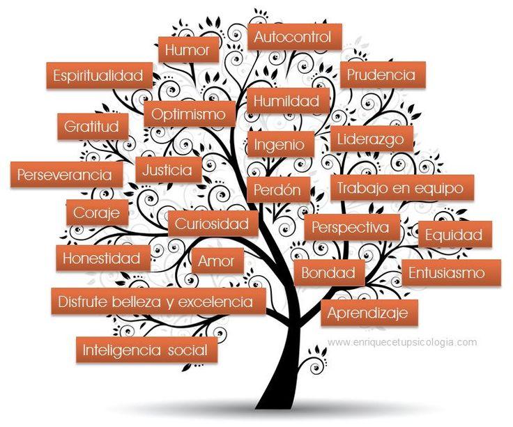 Las Fortalezas constituyen una de las propuestas más importantes de la Psicología Positiva. El modelo más conocido ...