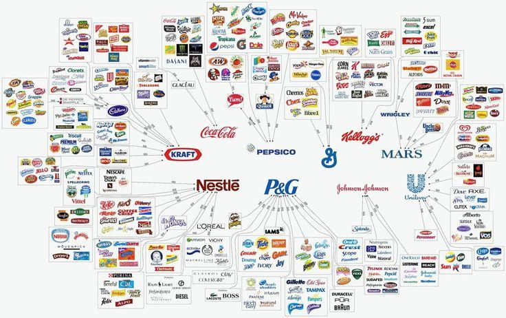 Mapa de las empresas y las marcas de alimentación más importantes del mundo