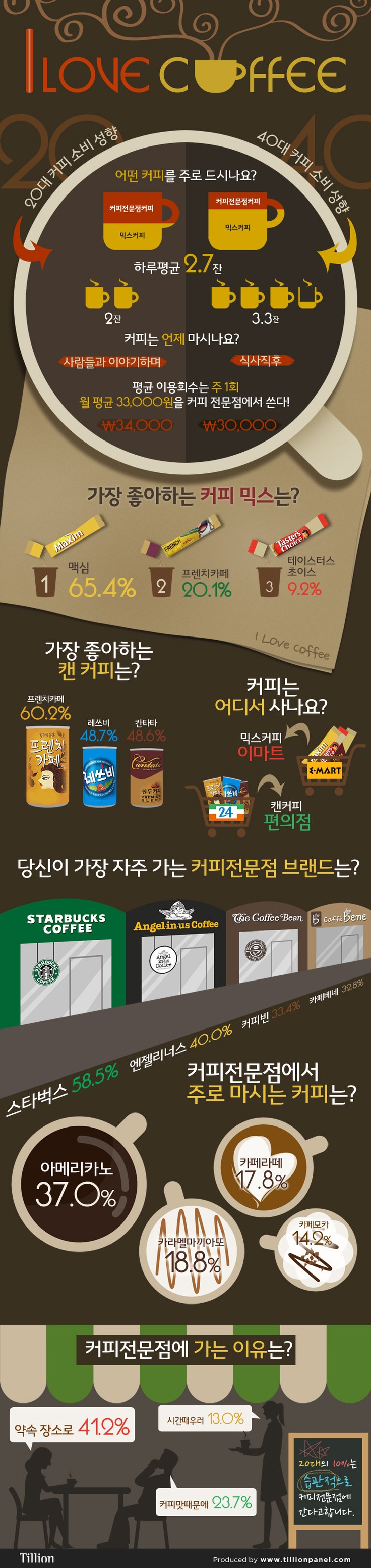 I Loooove Coffree! Favorite coffee in Kore…