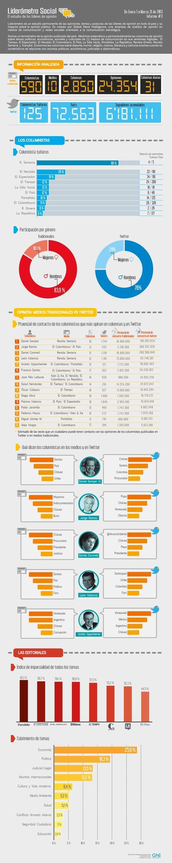 Informe del Liderómetro de Enero a Marzo de  2013