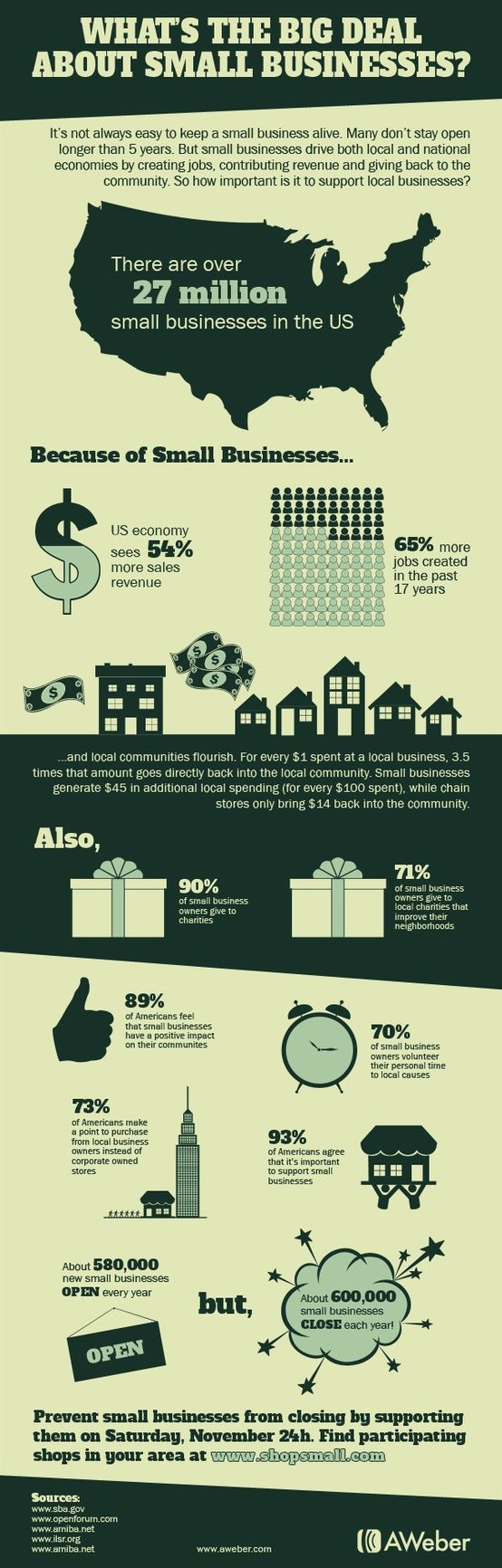 Small Business Saturday - What's the BIG Deal about Small Businesses? #infographic