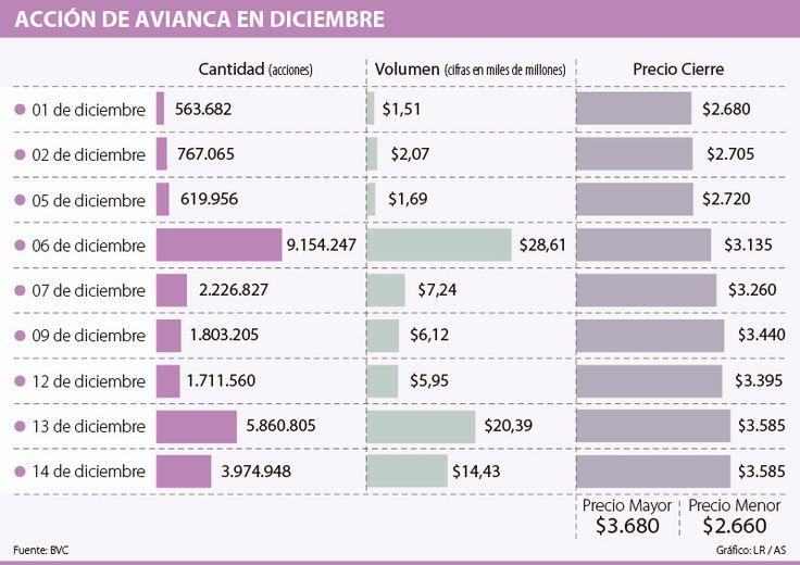 La acción de Avianca ha subido 33% en diciembre por rumor de compra
