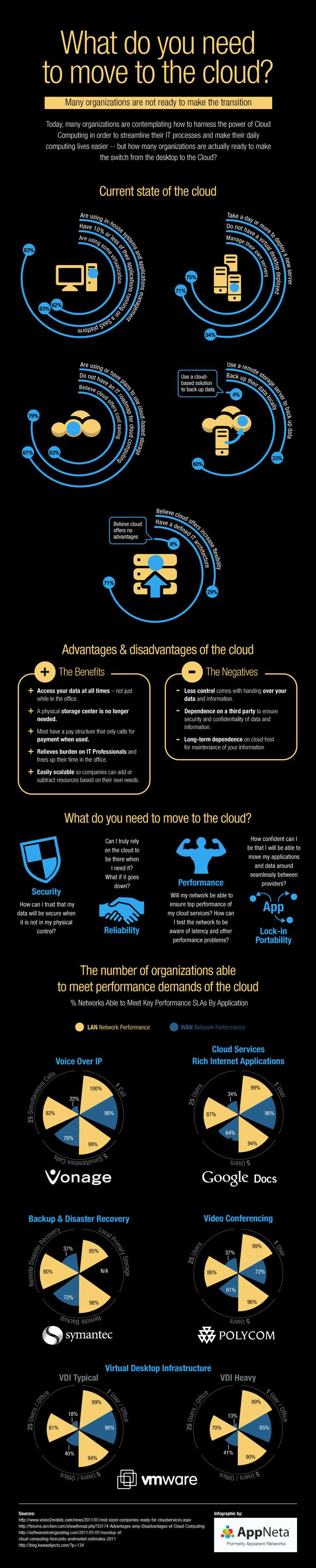 While considering cloud, also consider possible impact on performance. Infographic by VMware
