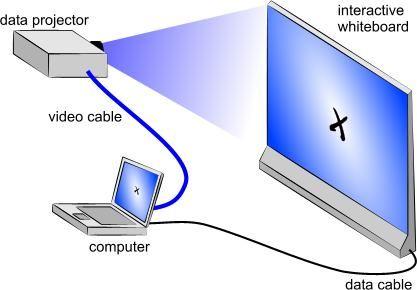 Θέλετε διαδραστικό πίνακα στην τάξη; Κάντε με απλό τρόπο τον βιντεοπροβολέα διαδραστικό πίνακα » ΔΙΚΤΥΟ ΑΝΑΝΕΩΣΗΣ