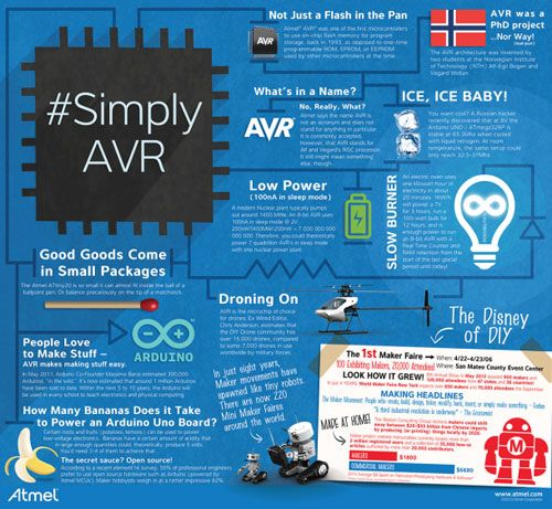 In September 2013, Atmel launched the first stage of its AVR Hero Maker Faire Contest, which challenged Makers, designers and engineers to develop new