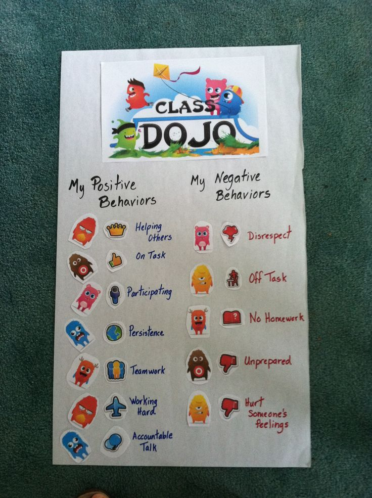 Class DoJo Poster of Positive and Negative Behaviors. Students need to know what behaviors we are monitoring and changing as we build a community. Parents can also understand what behaviors their child is displaying when they are away from home.