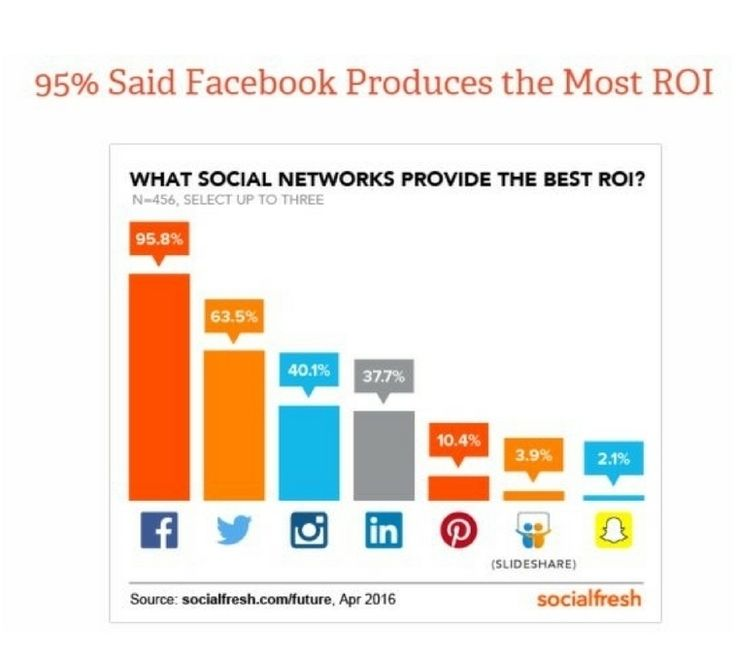 Facebook tops ROI list for marketers Snapchat is last. Big  miss not including YouTube however don't put all your social media marketing in to one basket #marketing #smm Check out our services here: http://ift.tt/2dlim9I #socialmediamarketing #socialmediamanagment #facebook #twitter #instagram #pinterest