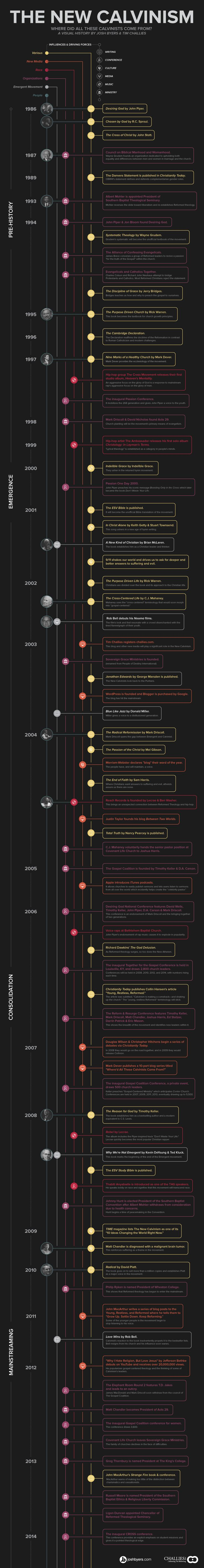 A thematic timeline of the New Calvinism.